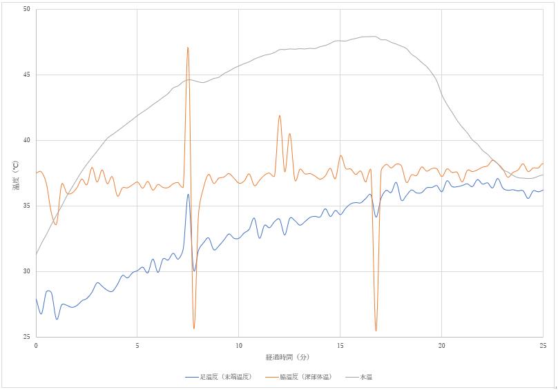 図3 動作時の各温度変化