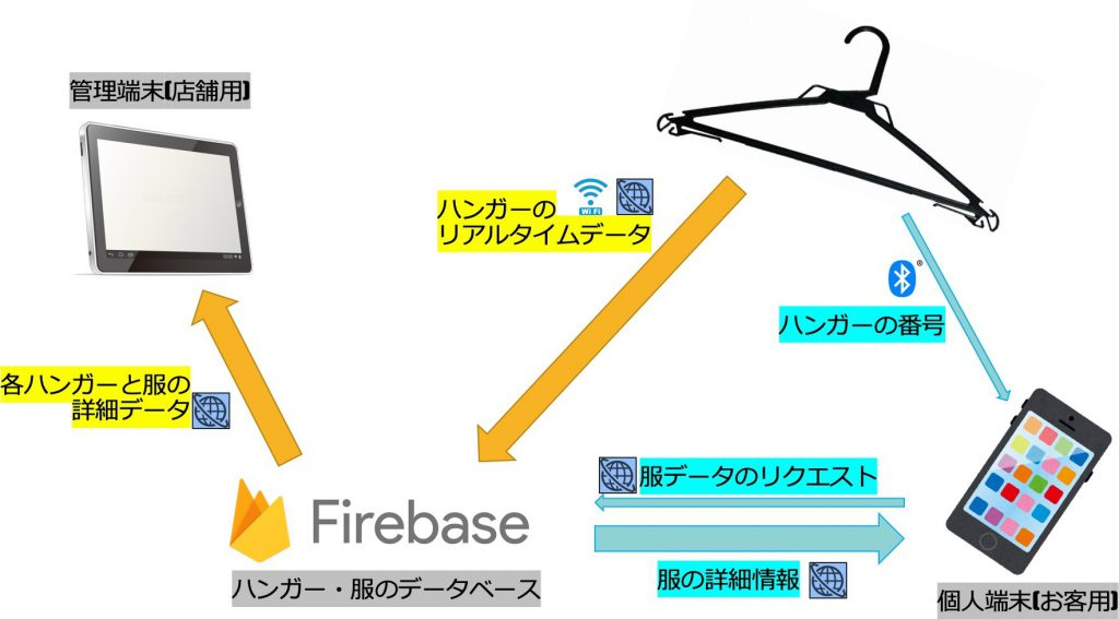 図 1 アーキテクチャ全体図