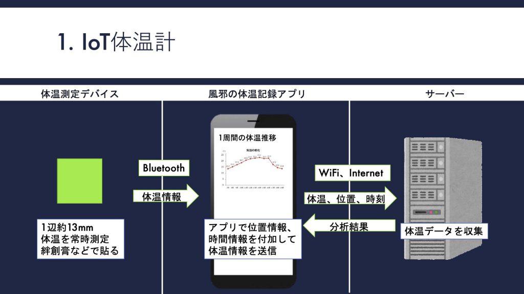 図 1    デバイスの仕組み